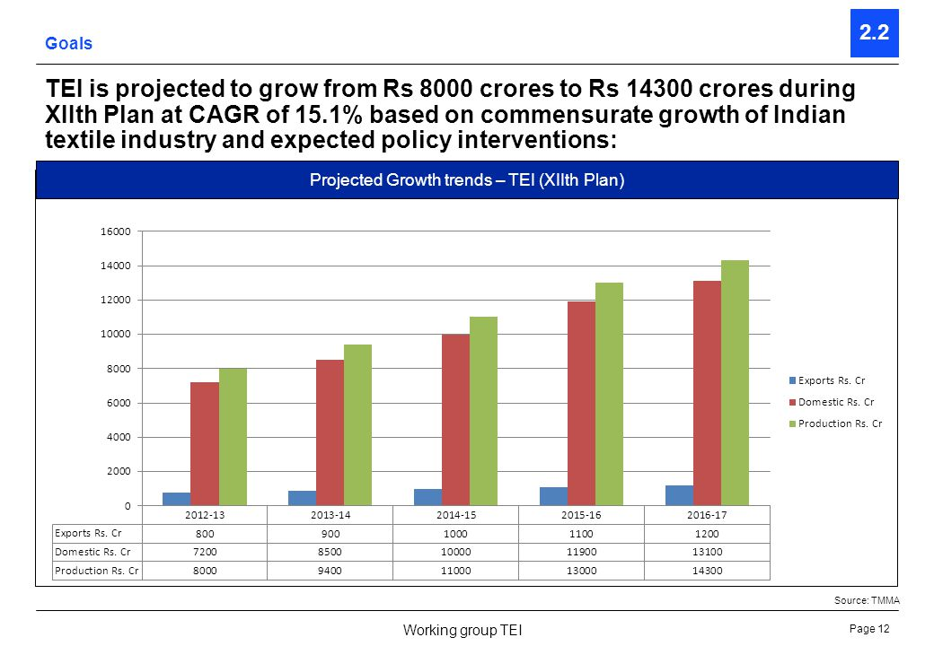 Page 12 Working group TEI 2.2 TEI is projected to grow from Rs 8000 crores to Rs 14300 crores during XIIth Plan at CAGR of 15.1% based on commensurate