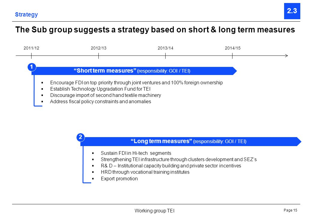 Page 15 Working group TEI Strategy 2.3 The Sub group suggests a strategy based on short & long term measures 2011/122012/132013/142014/15 Short term m