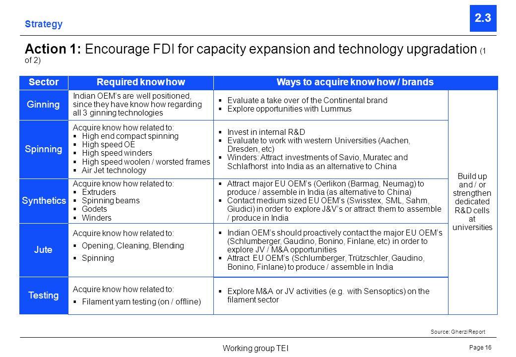 Page 16 Working group TEI Strategy 2.3 Action 1: Encourage FDI for capacity expansion and technology upgradation (1 of 2) Ginning SectorRequired know