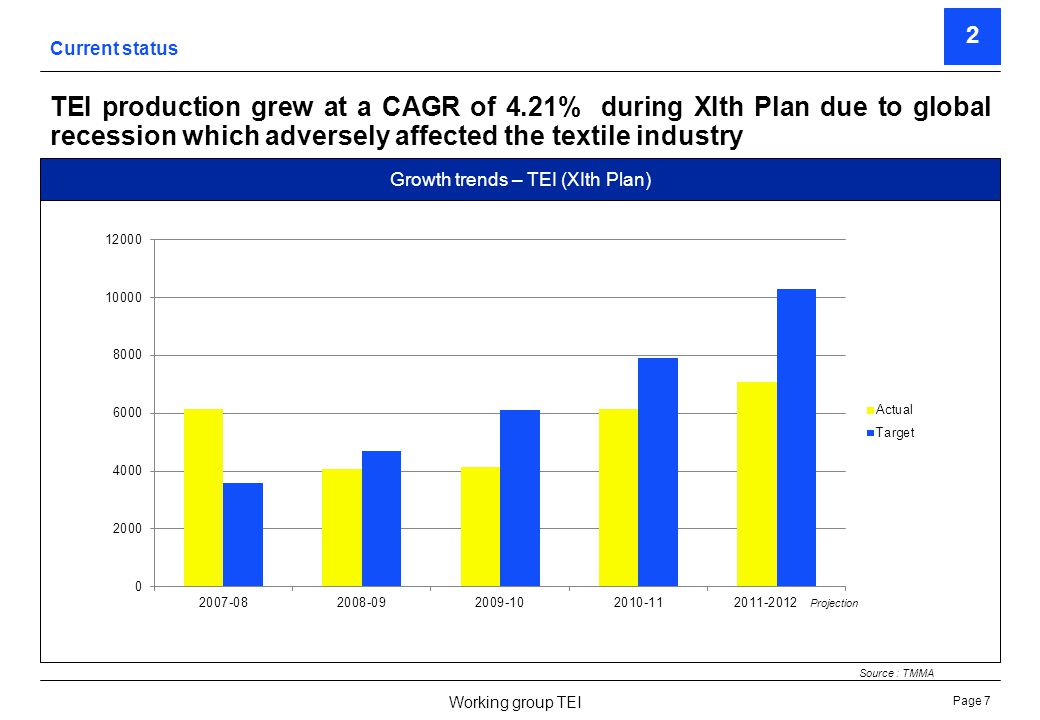 Page 7 Working group TEI TEI production grew at a CAGR of 4.21% during XIth Plan due to global recession which adversely affected the textile industry