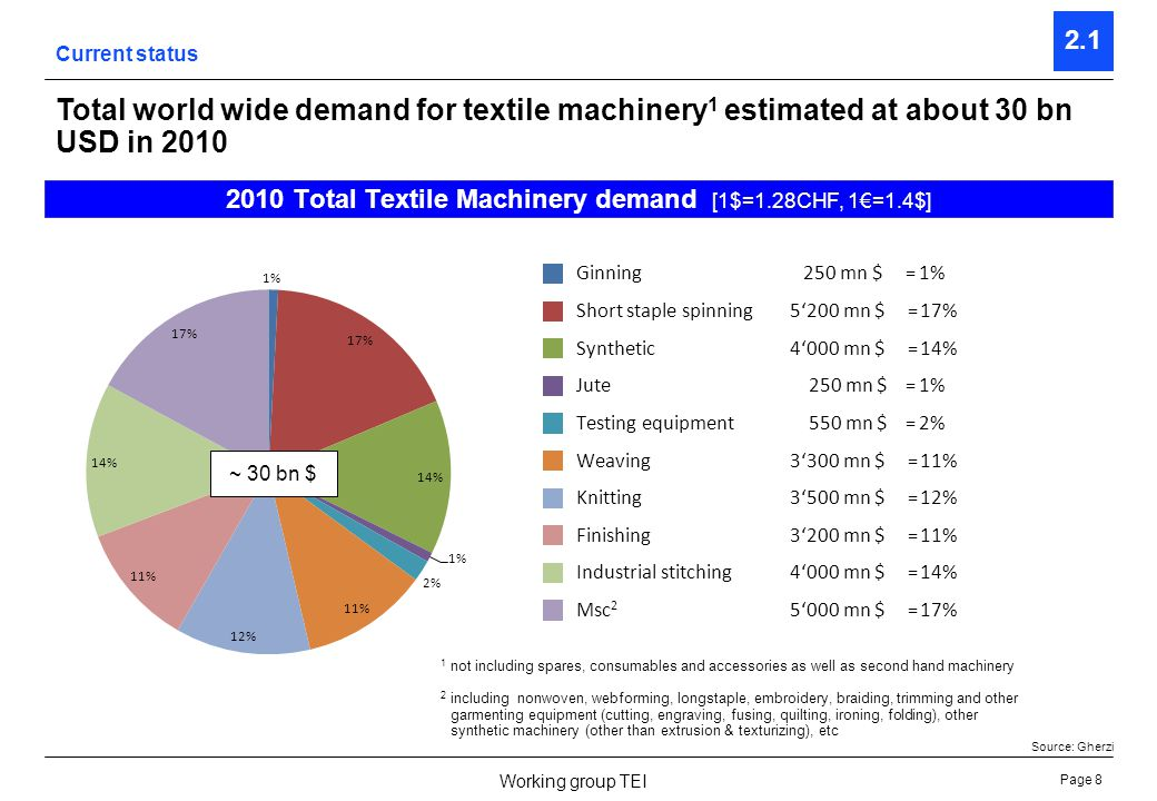 Page 8 Working group TEI Current status 2.1 Total world wide demand for textile machinery 1 estimated at about 30 bn USD in 2010 2010 Total Textile Ma