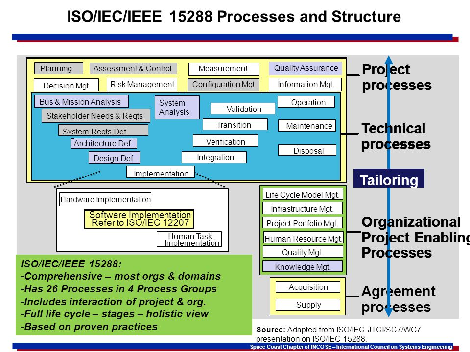Space Coast Chapter of INCOSE – International Council on Systems Engineering ISO/IEC/IEEE 15288 Processes and Structure Source: Adapted from ISO/IEC JTCI/SC7/WG7 presentation on ISO/IEC 15288.