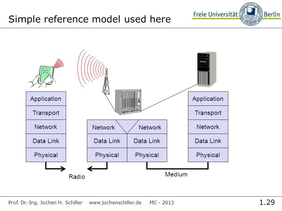 1.29 Prof. Dr.-Ing. Jochen H. Schiller www.jochenschiller.de MC - 2013 Simple reference model used here Application Transport Network Data Link Physic