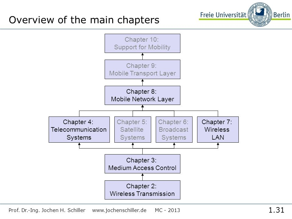 1.31 Prof. Dr.-Ing. Jochen H. Schiller www.jochenschiller.de MC - 2013 Overview of the main chapters Chapter 2: Wireless Transmission Chapter 3: Mediu