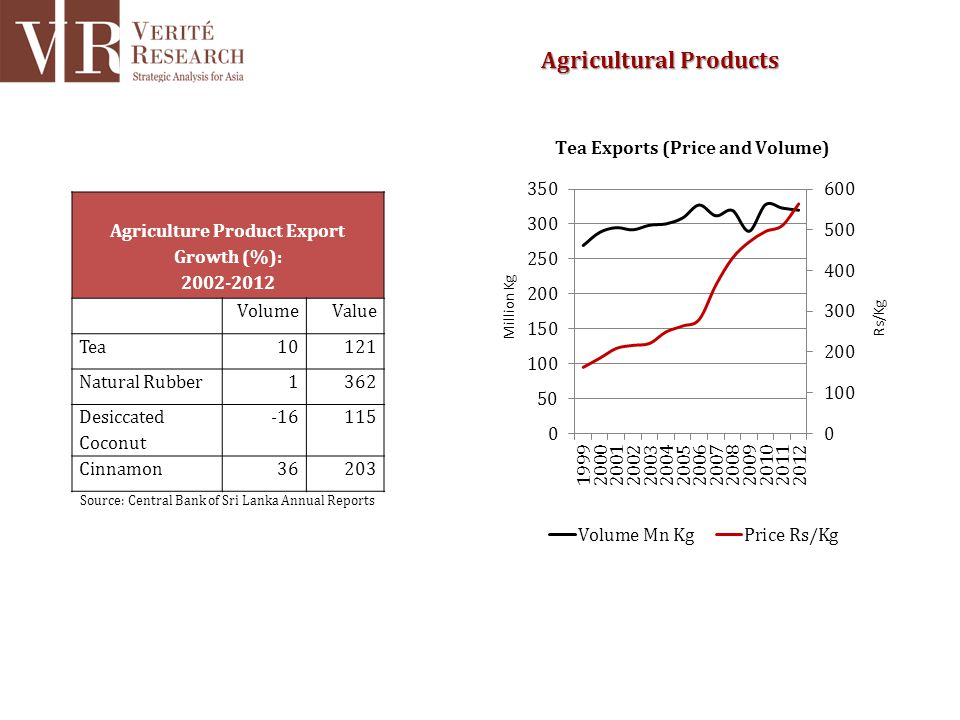 Agriculture Product Export Growth (%): 2002-2012 VolumeValue Tea10121 Natural Rubber1362 Desiccated Coconut -16115 Cinnamon36203 Source: Central Bank