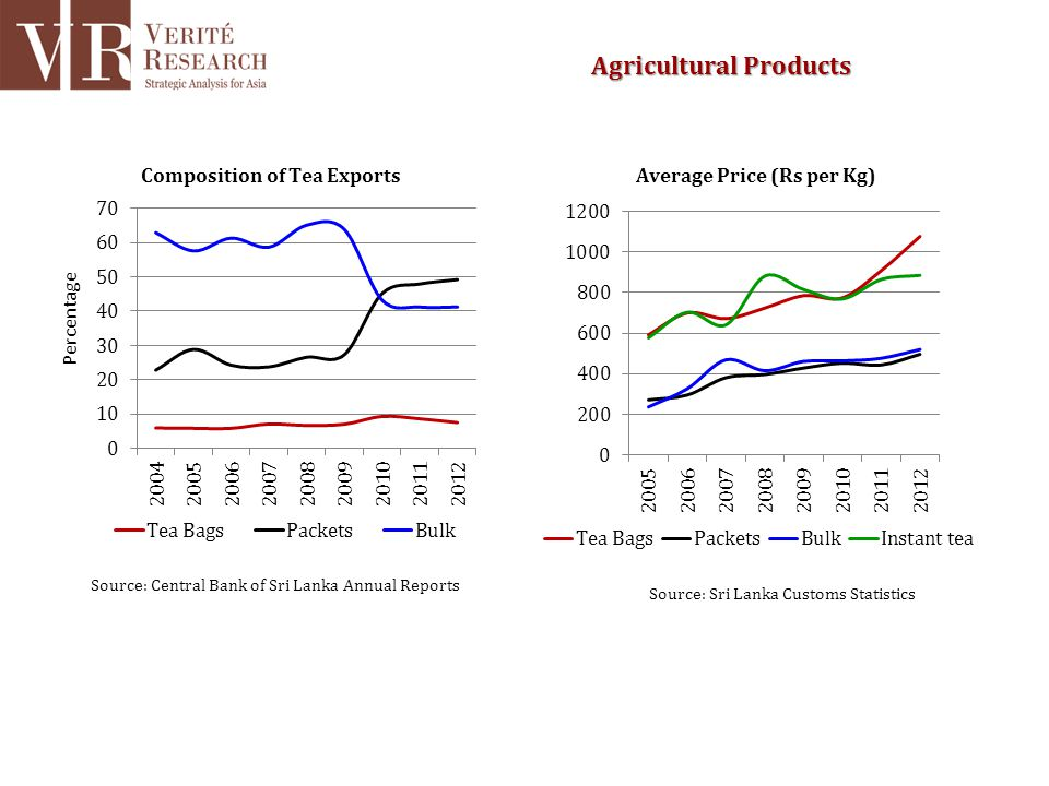 Source: Central Bank of Sri Lanka Annual Reports Source: Sri Lanka Customs Statistics Agricultural Products