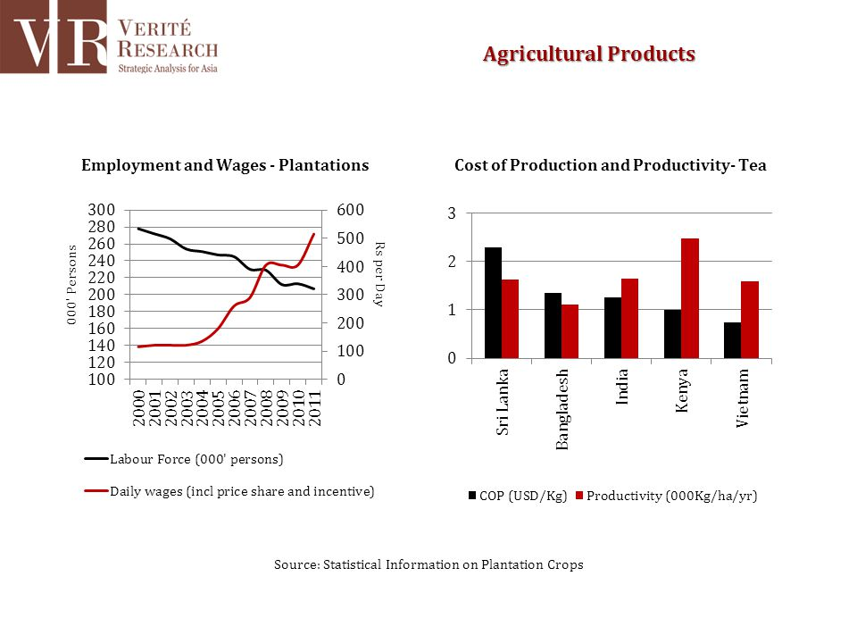 Source: Statistical Information on Plantation Crops Agricultural Products