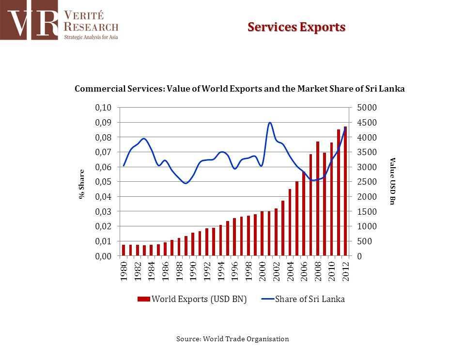 Source: World Trade Organisation Services Exports