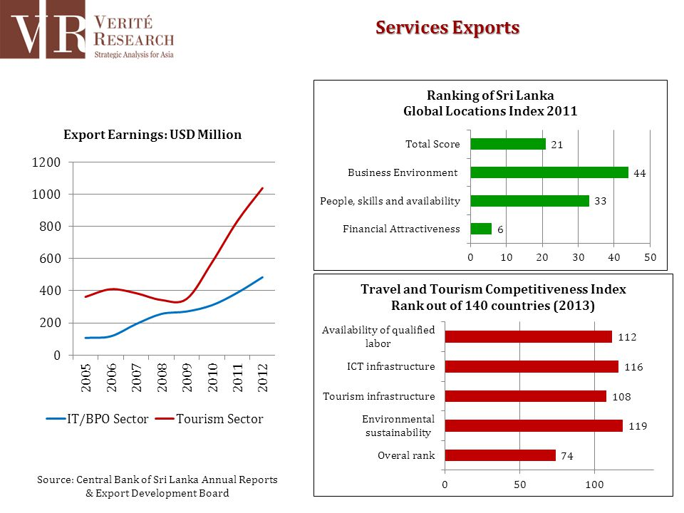 Source: Central Bank of Sri Lanka Annual Reports & Export Development Board