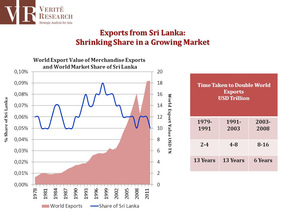 Exports from Sri Lanka: Shrinking Share in a Growing Market Time Taken to Double World Exports USD Trillion 1979- 1991 1991- 2003 2003- 2008 2-44-88-1
