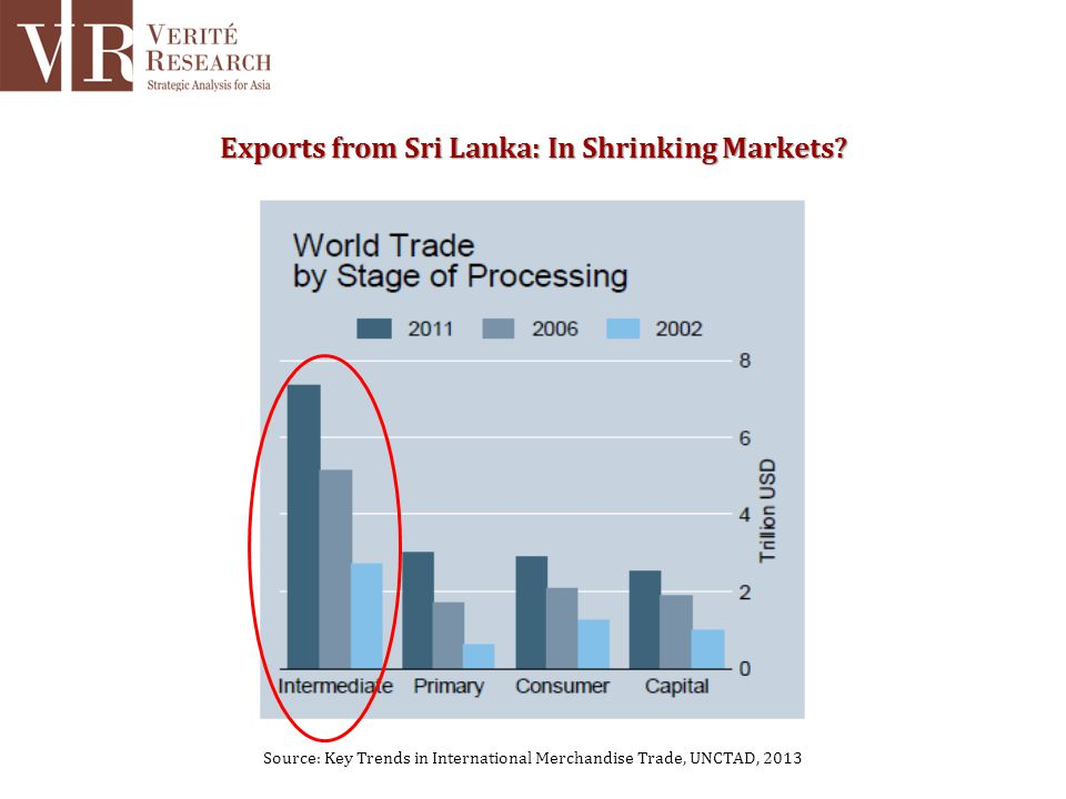 Source: Key Trends in International Merchandise Trade, UNCTAD, 2013 Exports from Sri Lanka: In Shrinking Markets?