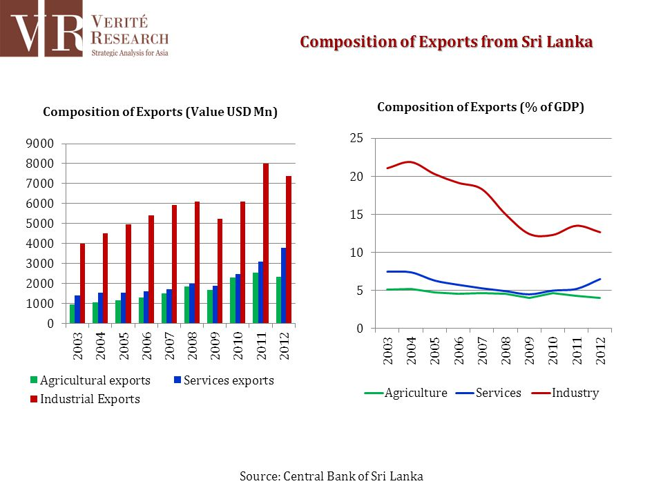 Source: Central Bank of Sri Lanka Composition of Exports from Sri Lanka
