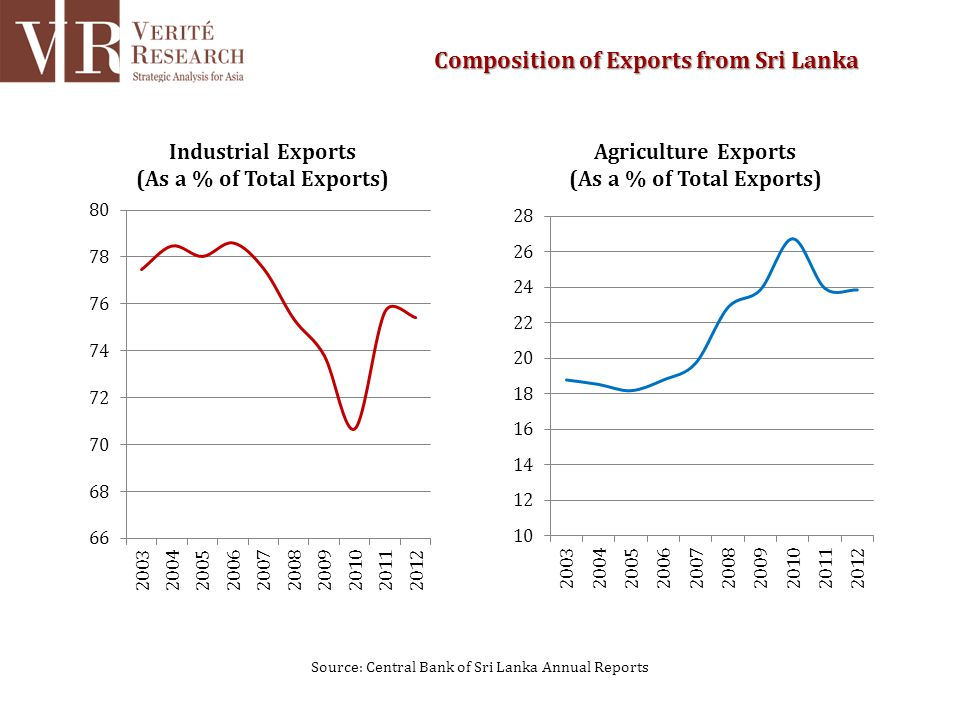 Source: Central Bank of Sri Lanka Annual Reports Composition of Exports from Sri Lanka