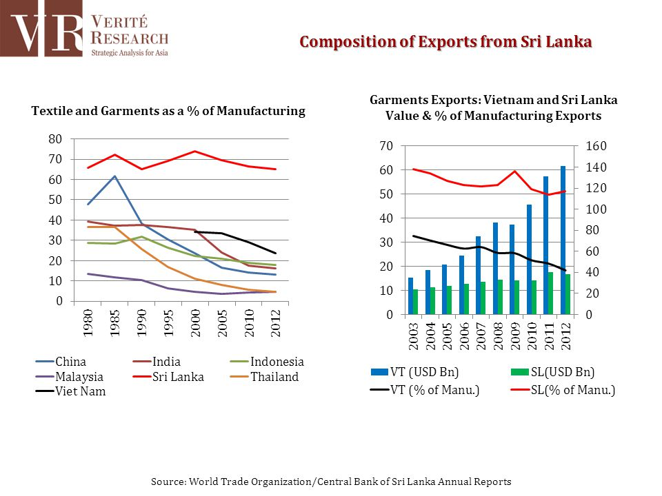 Source: World Trade Organization/Central Bank of Sri Lanka Annual Reports