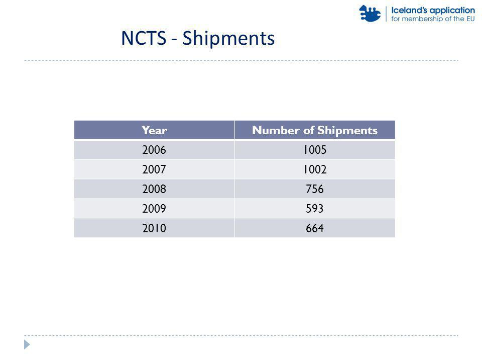 NCTS - Shipments YearNumber of Shipments 20061005 20071002 2008756 2009593 2010664