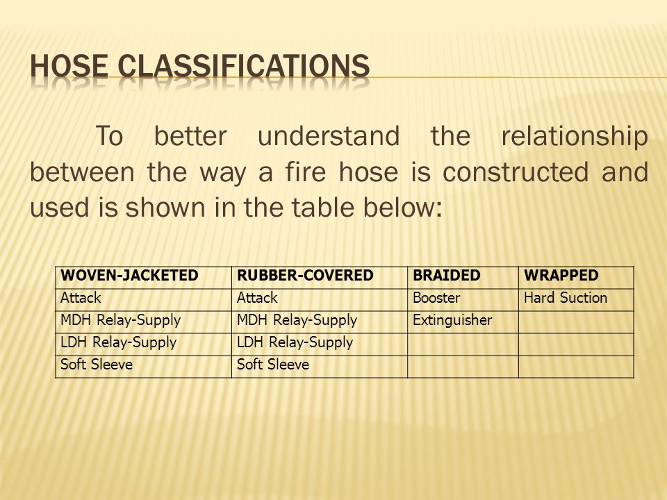 To better understand the relationship between the way a fire hose is constructed and used is shown in the table below: WOVEN-JACKETEDRUBBER-COVEREDBRA