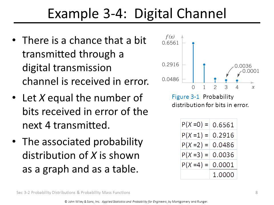 © John Wiley & Sons, Inc. Applied Statistics and Probability for Engineers, by Montgomery and Runger. Example 3-4: Digital Channel There is a chance t