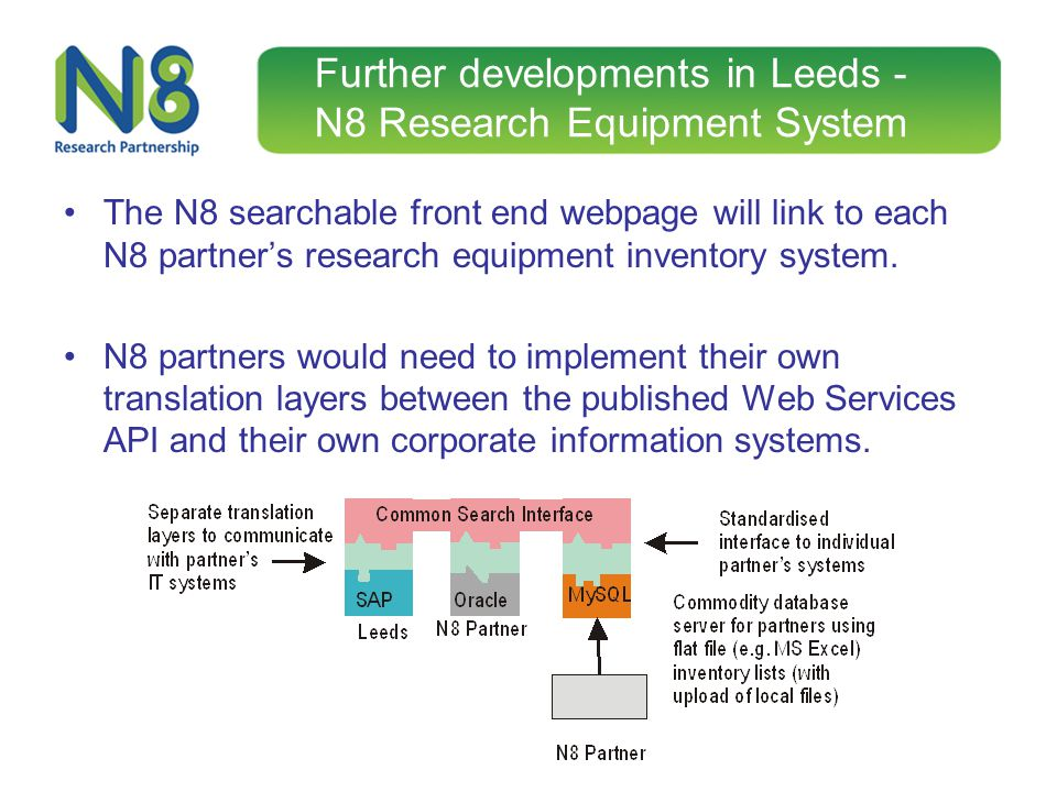 Further developments in Leeds - N8 Research Equipment System The N8 searchable front end webpage will link to each N8 partners research equipment inve