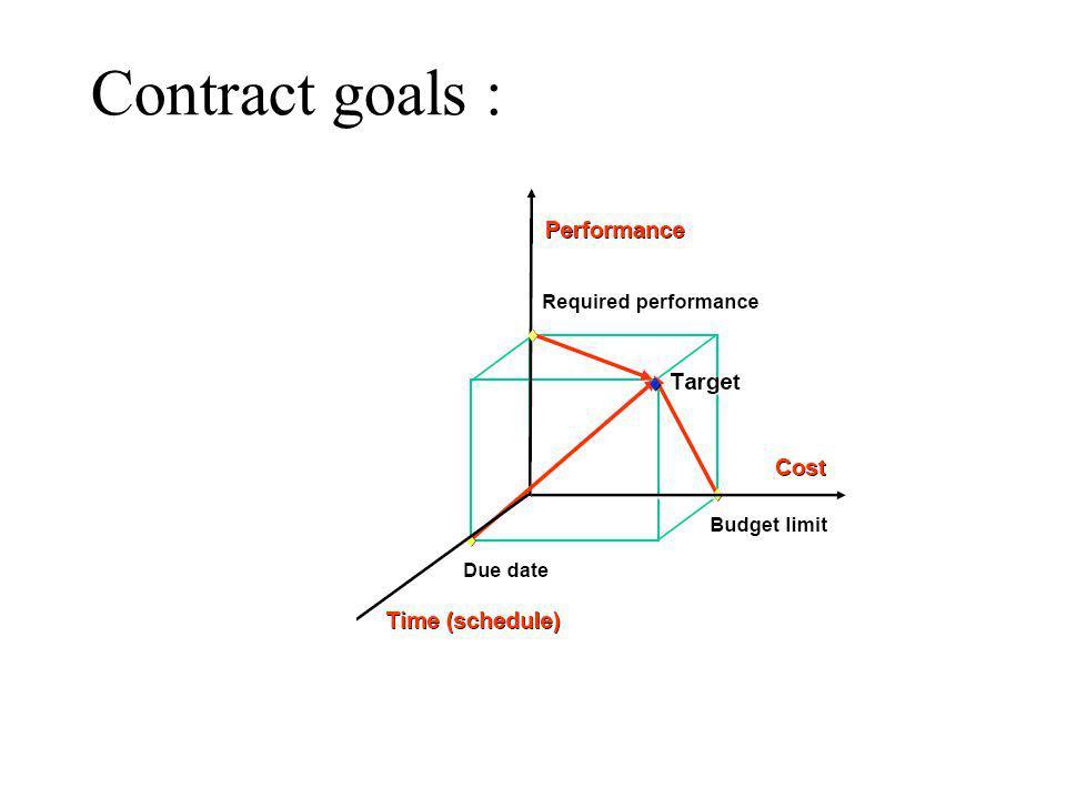 Contract goals :