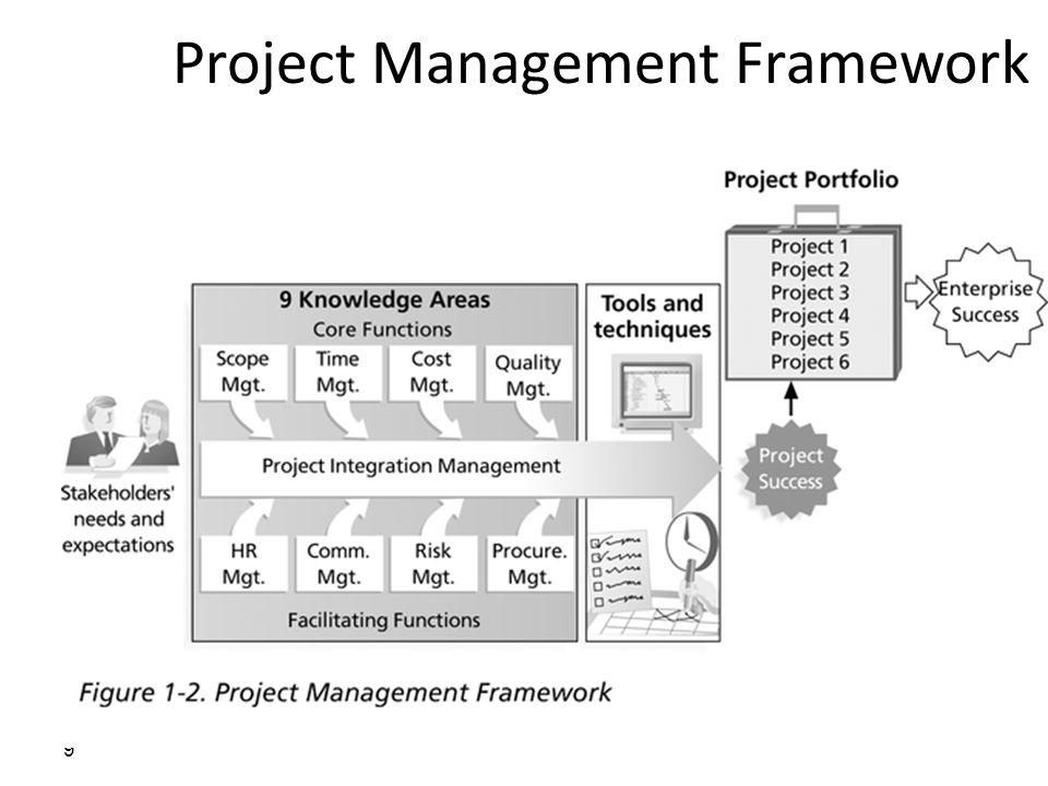 CAD generated three dimensional models (Sub- process Area) :