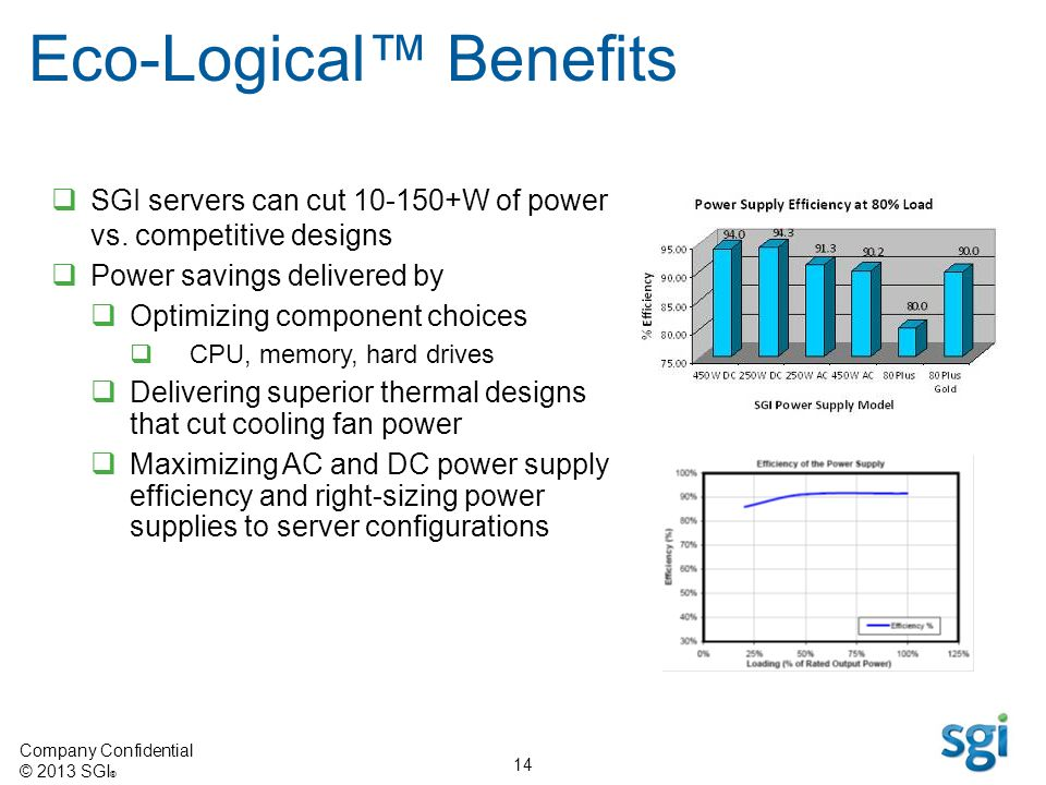 Company Confidential © 2013 SGI ® 14 SGI servers can cut 10-150+W of power vs. competitive designs Power savings delivered by Optimizing component cho