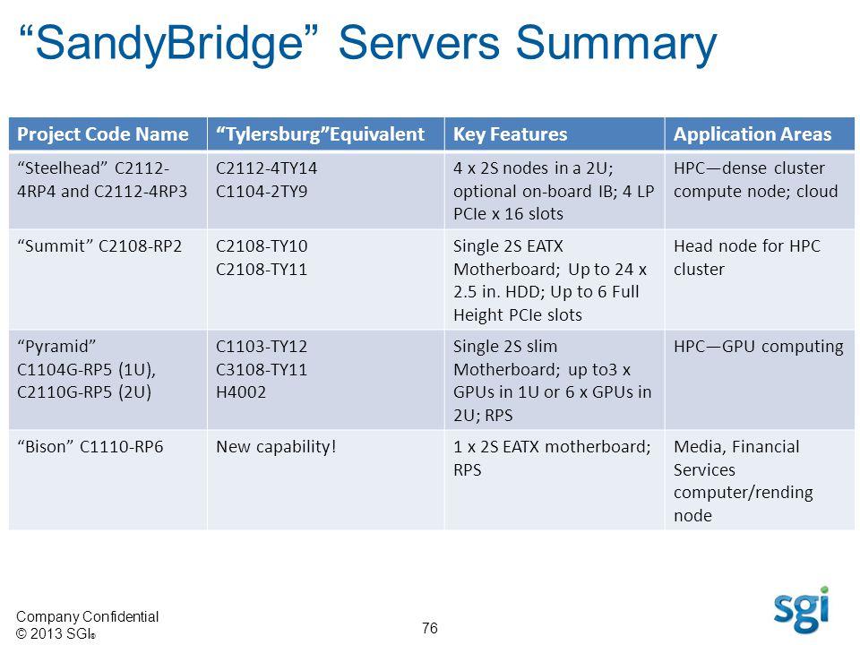 Company Confidential © 2013 SGI ® 76 SandyBridge Servers Summary Project Code NameTylersburgEquivalentKey FeaturesApplication Areas Steelhead C2112- 4