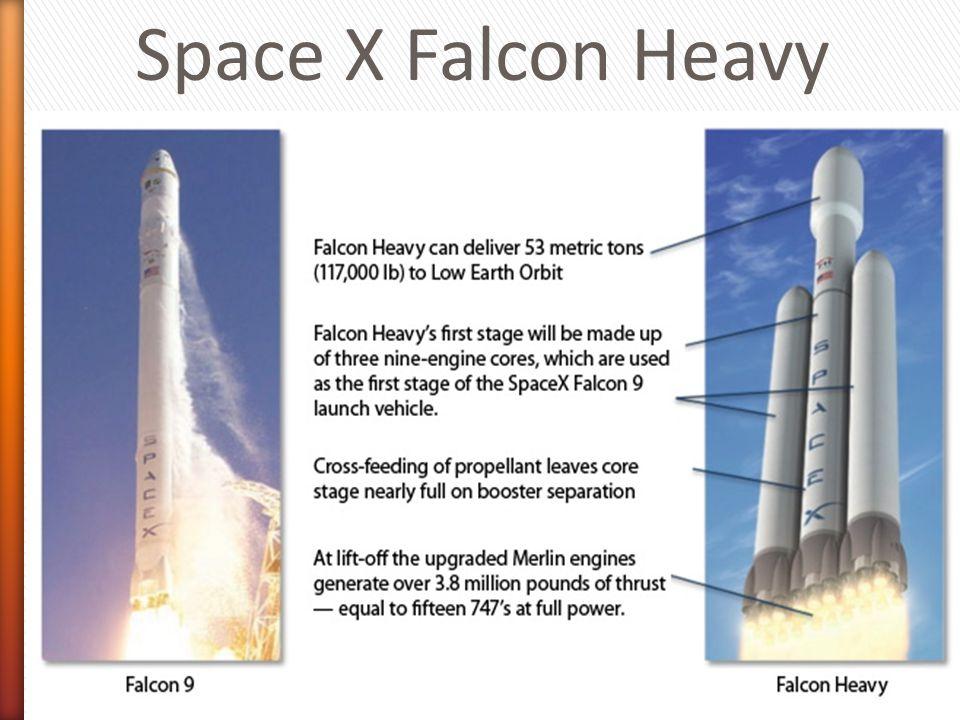 Space X Falcon Heavy