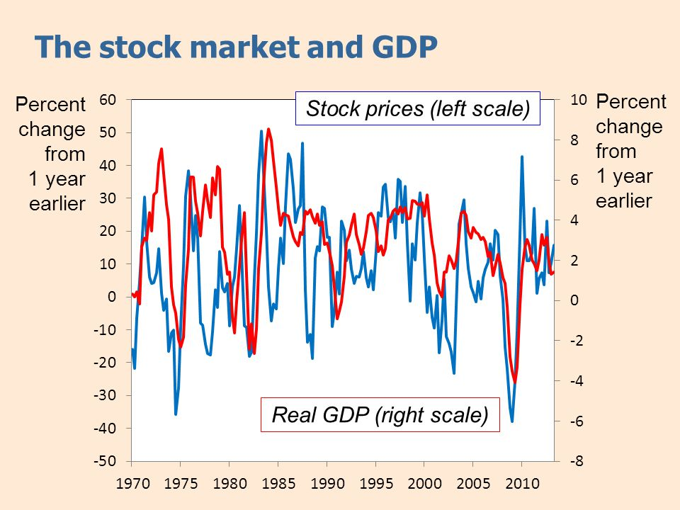 The stock market and GDP Percent change from 1 year earlier Real GDP (right scale) Stock prices (left scale)