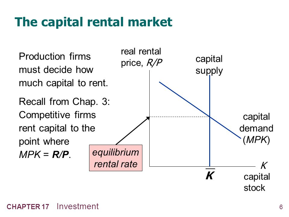 6 CHAPTER 17 Investment The capital rental market Production firms must decide how much capital to rent. Recall from Chap. 3: Competitive firms rent c