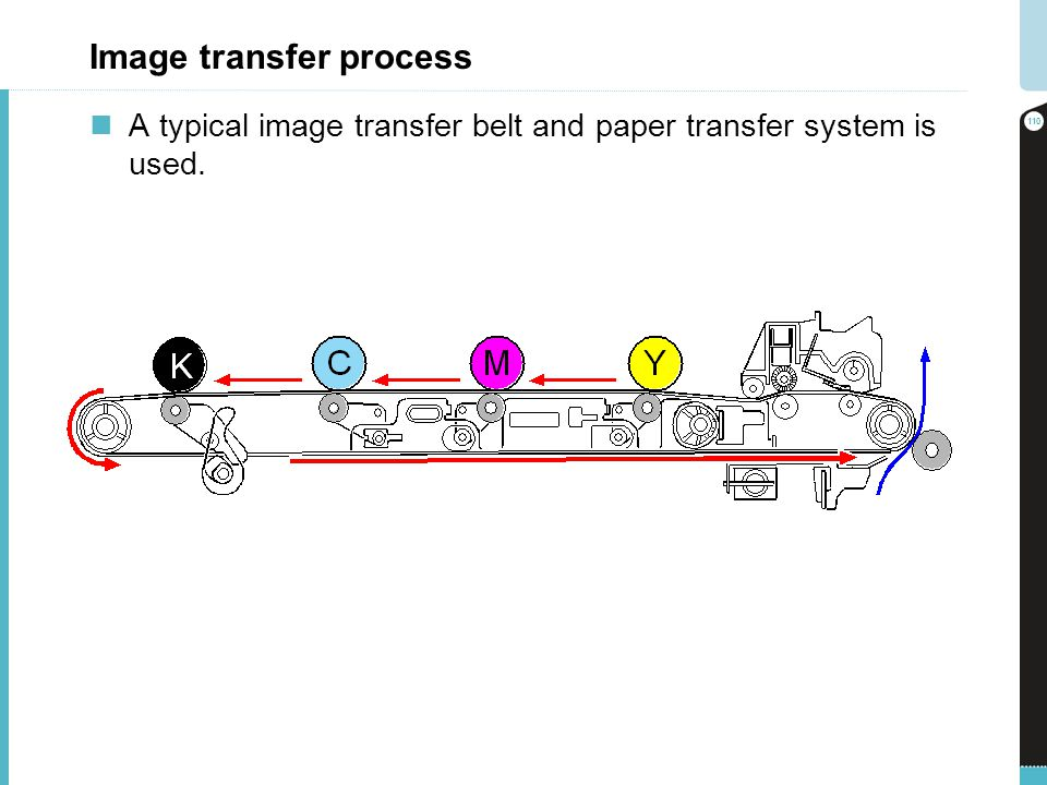 Image transfer process A typical image transfer belt and paper transfer system is used. 110