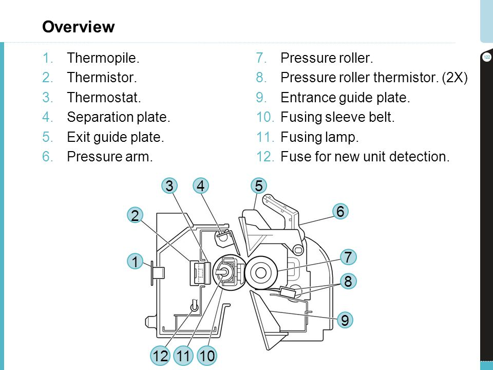 Overview 1.Thermopile. 2.Thermistor. 3.Thermostat. 4.Separation plate. 5.Exit guide plate. 6.Pressure arm. 7.Pressure roller. 8.Pressure roller thermi