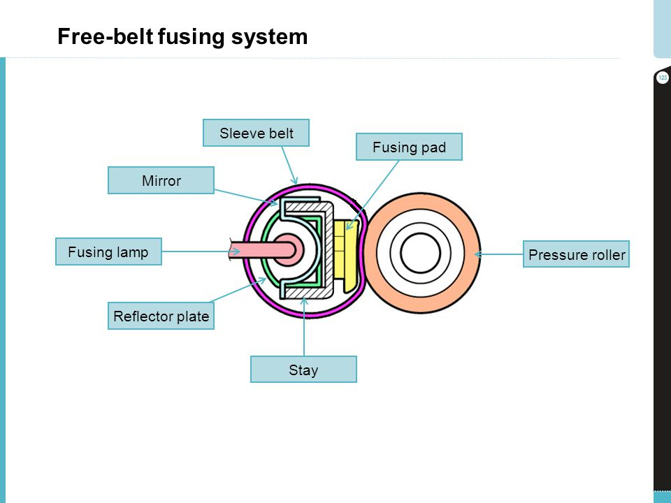 Free-belt fusing system 123 Stay Reflector plate Fusing lamp Mirror Sleeve belt Fusing pad Pressure roller