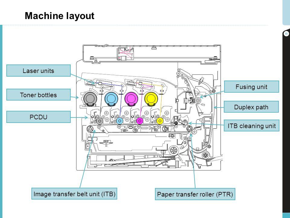 Machine layout 60 ITB cleaning unit Duplex path Fusing unit Laser units Toner bottles PCDU Image transfer belt unit (ITB) Paper transfer roller (PTR)