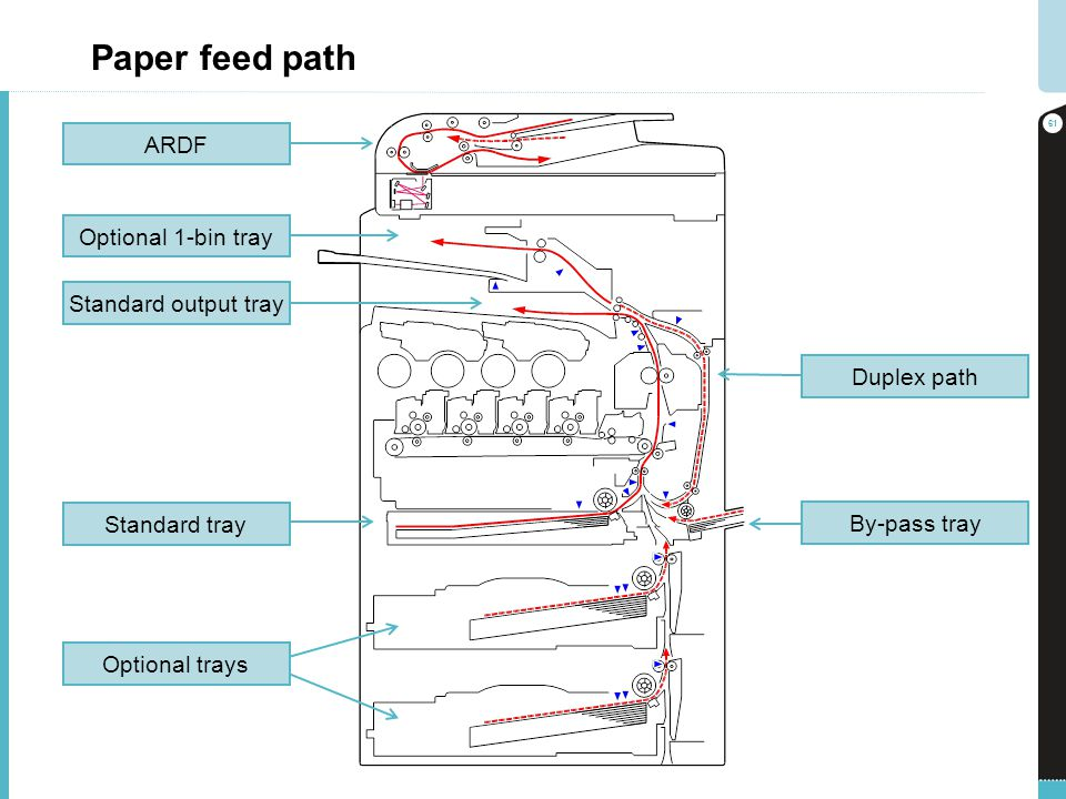 Paper feed path 61 Duplex path Standard output tray Optional 1-bin tray ARDF By-pass tray Optional trays Standard tray