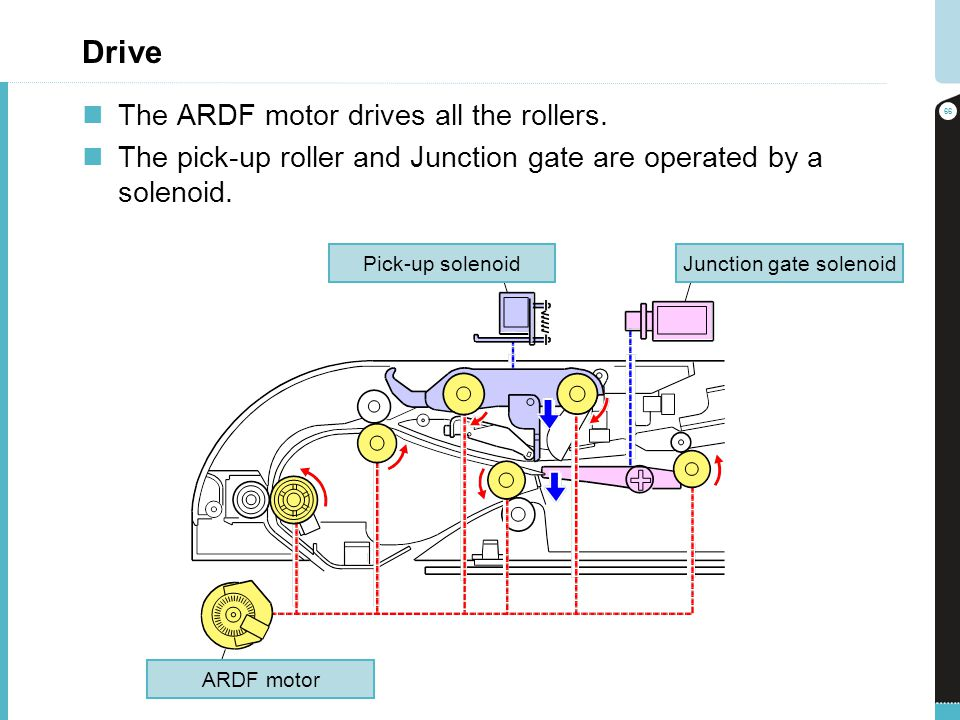Drive The ARDF motor drives all the rollers. The pick-up roller and Junction gate are operated by a solenoid. 66 ARDF motor Pick-up solenoidJunction g
