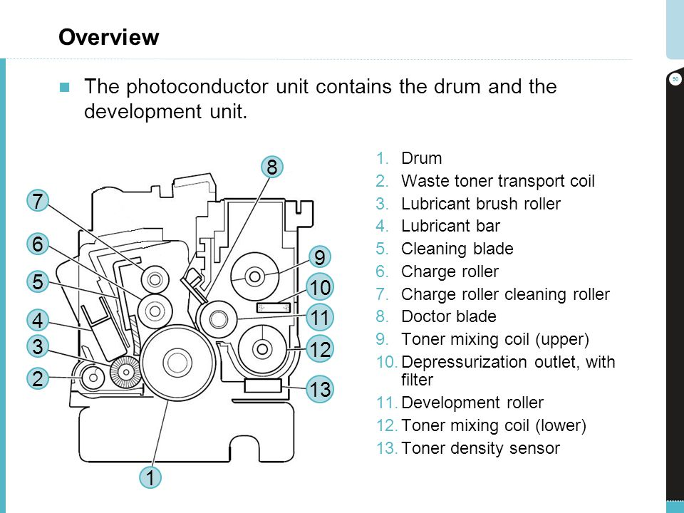Overview 1.Drum 2.Waste toner transport coil 3.Lubricant brush roller 4.Lubricant bar 5.Cleaning blade 6.Charge roller 7.Charge roller cleaning roller