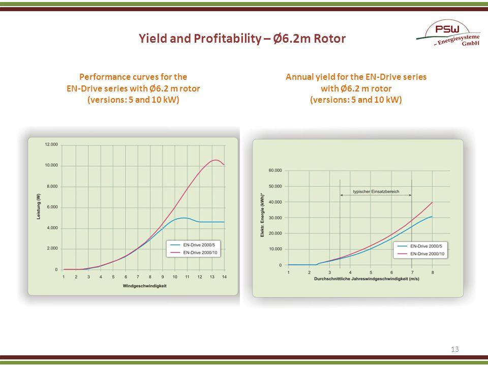 Yield and Profitability – Ø6.2m Rotor.