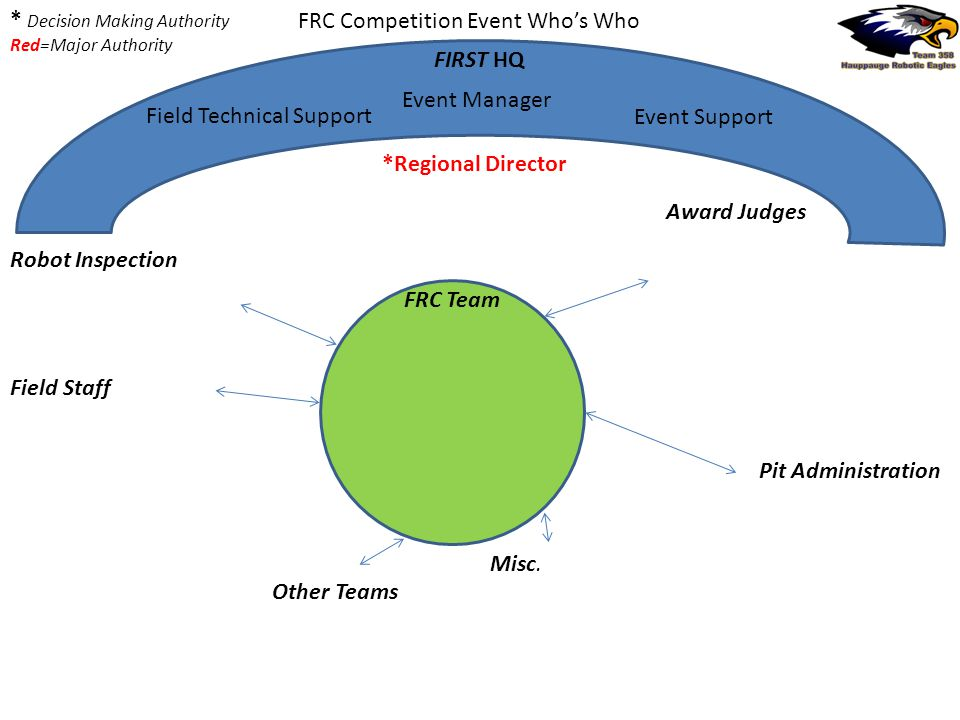 FRC Competition Event Whos Who FIRST HQ Event Support Event Manager Field Technical Support *Regional Director Other Teams Field Staff Robot Inspection Award Judges Pit Administration * Decision Making Authority Red=Major Authority FRC Team Misc.