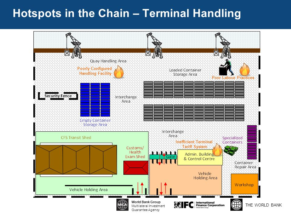 THE WORLD BANK World Bank Group Multilateral Investment Guarantee Agency Hotspots in the Chain – Terminal Handling Poorly Configured Handling Facility Poor Labour Practices Inefficient Terminal Tariff System