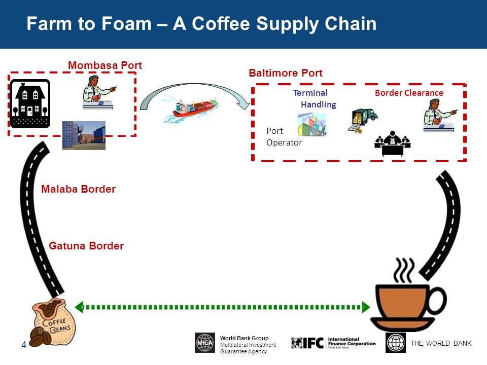 THE WORLD BANK World Bank Group Multilateral Investment Guarantee Agency 4 Port Operator Terminal Handling Border Clearance Mombasa Port Gatuna Border Malaba Border Farm to Foam – A Coffee Supply Chain Baltimore Port