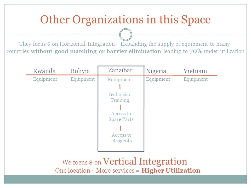 Other Organizations in this Space They focus $ on Horizontal Integration– Expanding the supply of equipment to many countries without good matching or barrier elimination leading to 70% under utilization Rwanda BoliviaNigeriaVietnam EquipmentEquipmentEquipmentEquipment We focus $ on Vertical Integration Zanzibar Technician Training Access to Spare Parts Access to Reagents Equipment One location+ More services = Higher Utilization