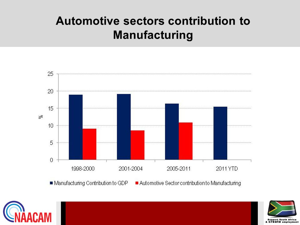 Automotive sectors contribution to Manufacturing
