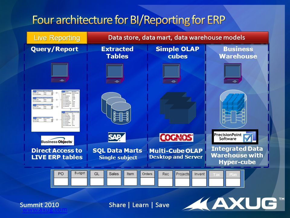 Summit 2010 Share | Learn | Save www.axug.com ProjectsInventRec Budget TaxPlan Direct Access to LIVE ERP tables SQL Data Marts Single subject Multi-Cu