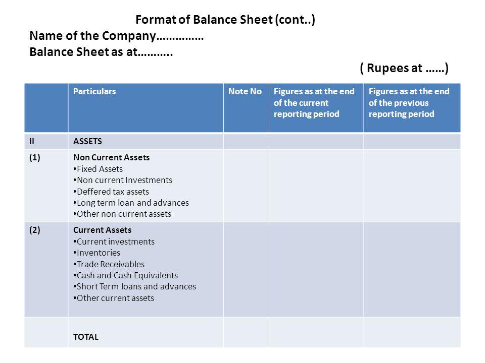 Format of Balance Sheet (cont..) Name of the Company…………… Balance Sheet as at………..