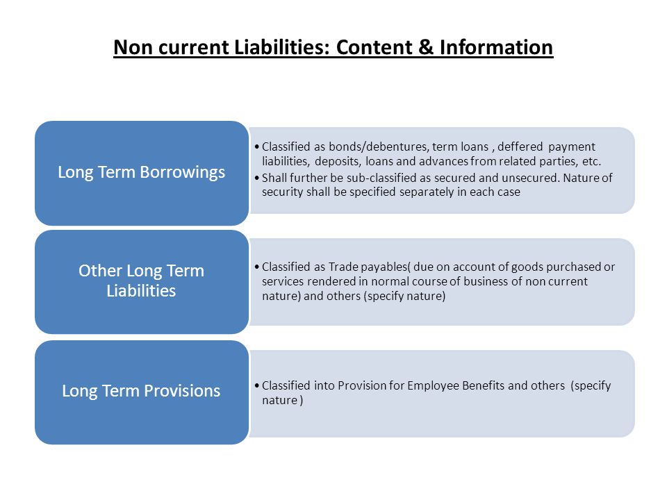 Non current Liabilities: Content & Information Classified as bonds/debentures, term loans, deffered payment liabilities, deposits, loans and advances from related parties, etc.