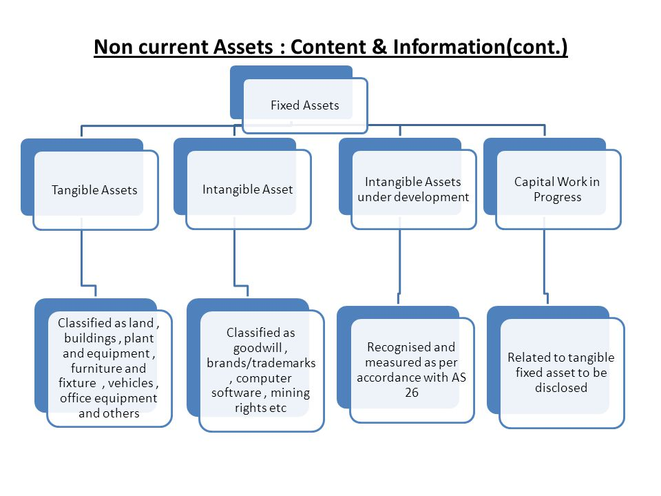 Non current Assets : Content & Information(cont.) Fixed Assets Tangible Assets Classified as land, buildings, plant and equipment, furniture and fixtu