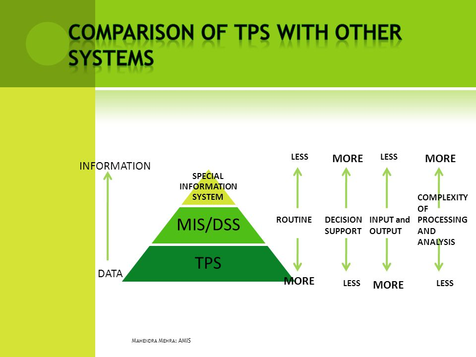 SPECIAL INFORMATION SYSTEM MIS/DSS TPS DATA INFORMATION ROUTINE MORE LESS DECISION SUPPORT MORE LESS INPUT and OUTPUT MORE LESS COMPLEXITY OF PROCESSI