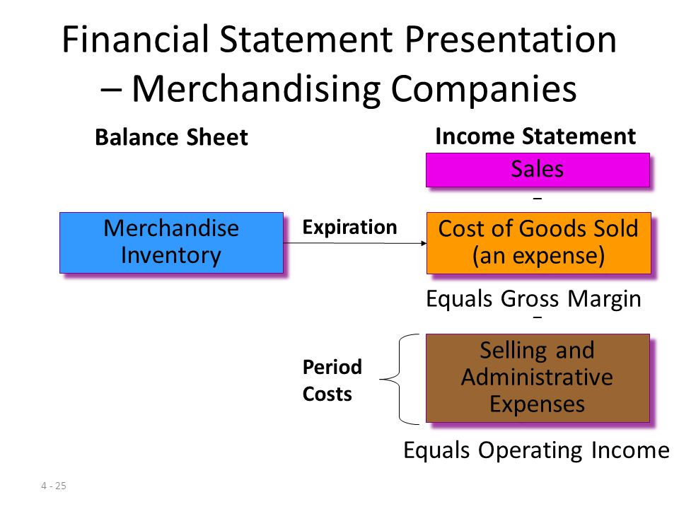 4 - 24 Learning Objective 4 Explain how the financial statements of merchandisers and manufacturers differ because of the types of goods they sell.