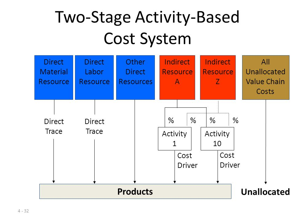 4 - 31 Traditional Cost System All Unallocated Value Chain Costs Direct Material Resource Direct Labor Resource All Indirect Resources Products Direct Trace Direct Trace Cost Driver Unallocated