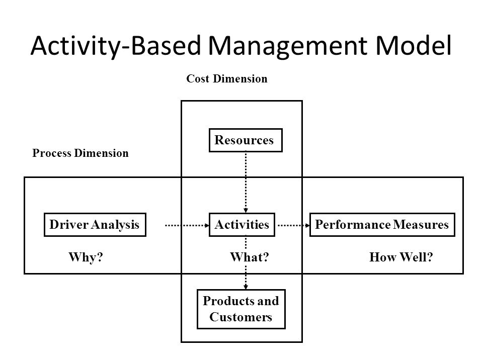 Activity-Based Management (ABM) Activity-based management (ABM) is a systemwide, integrated approach that focuses managements attention on activities with the objective of improving customer value and the profit achieved by providing this value.